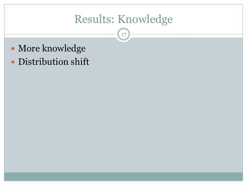 Results: Knowledge; Positive Impact on Financial Proficiency 18