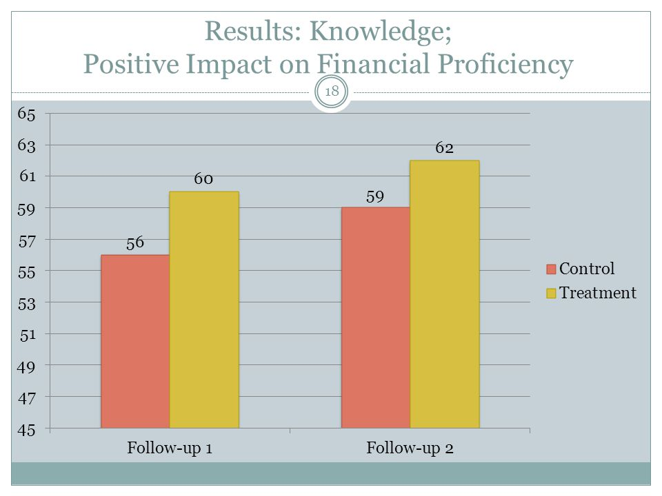 Results: Knowledge; Distribution Shift 19 28% more treated students do very well 26% fewer treated students do very poorly