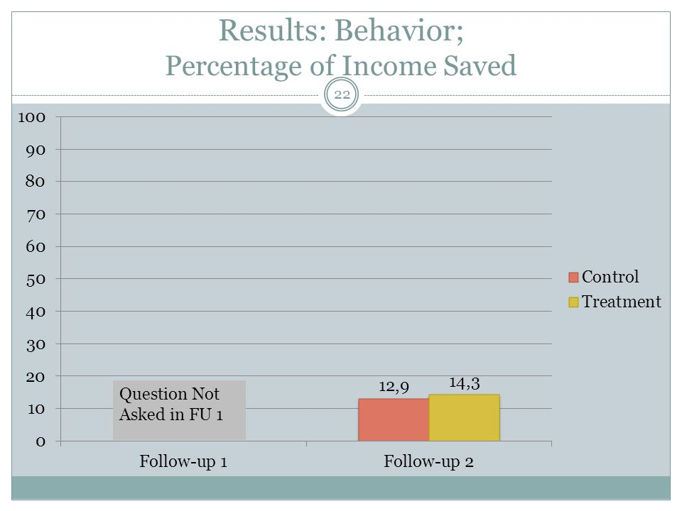 Results: Behavior; Students' Spending Behavior More treated students make a list of expenses every month More treated students negotiate the price and/or payment method 23