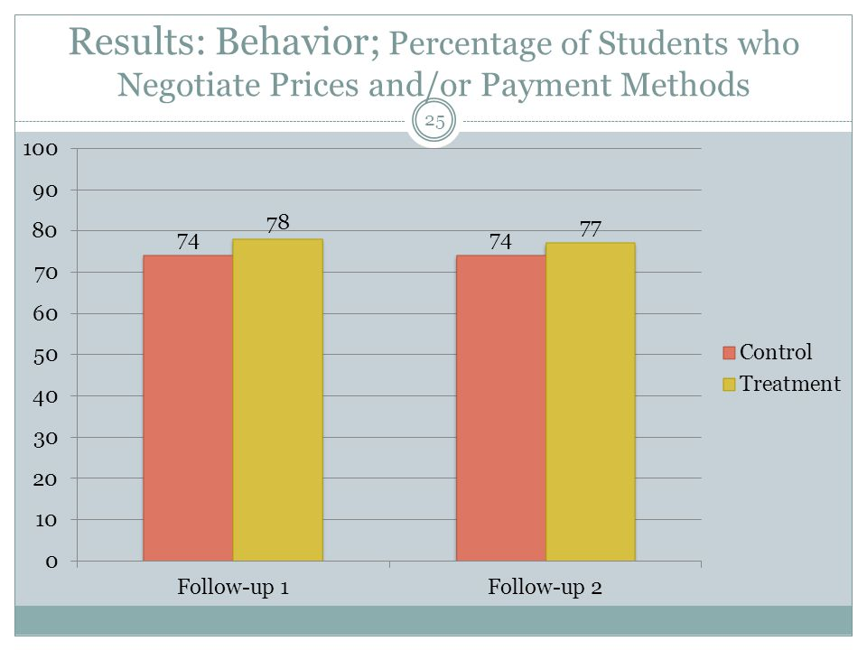 Results: Attitudes towards future behavior More financial autonomy Greater intention to save 26