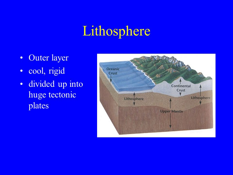 Asthenosphere 250 km thick solid, plastic layer made of rock flows very slowly and allows tectonic plates to move across