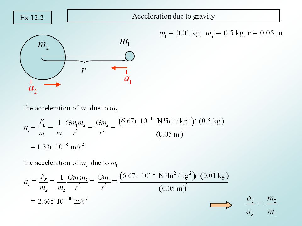 Ex 12.3 Superposition of gravitational forces Gravitational force is a vector.