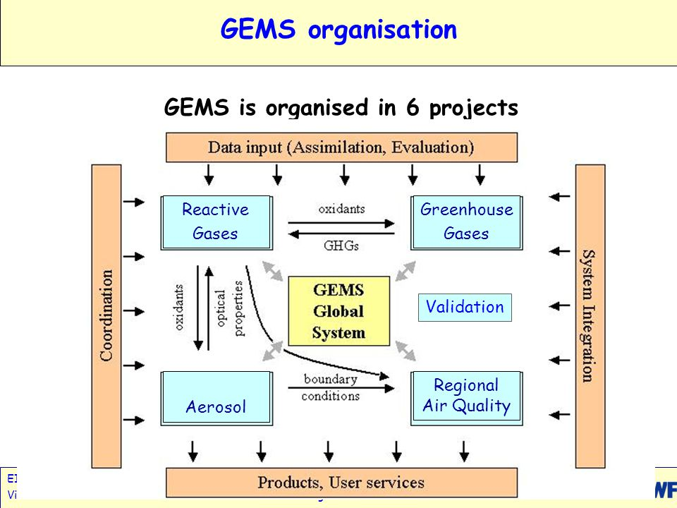 EIONET Workshop, GEMS; www.ecmwf.int/research/EU_projects/GEMS Vilnius October 2005 A.Hollingsworth Slide 11 GEMS: Greenhouse Gases - Global Deliverables Daily assimilation of all available satellite data (Advanced sounders, OCO, GOSAT) on CO 2, CO, CH 4, N 2 O Monthly / Seasonal variational inversions of both in- situ (e.g.