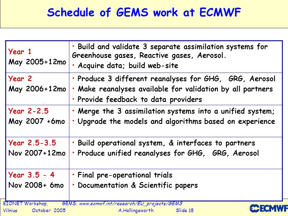 EIONET Workshop, GEMS; www.ecmwf.int/research/EU_projects/GEMS Vilnius October 2005 A.Hollingsworth Slide 19 Contents of the Presentation In 2001-2007 Space Agencies will spend $25B on satellites for climate & environmental research as well as weather; there will be operational follow-ons for many research instruments In 2005-2009 the GEMS project will extend current operational global data-assimilation and forecast capabilities to atmospheric composition, as well as dynamics & thermodynamics Greenhouse gases Aerosol Reactive gases Regional Air Quality Preparation of an operational transition of GEMS in 2009 Successful recent initiatives AIRNow (USA & Canada), Prev'Air (F) Joint proposal in 2006 for GMES Pilot Atmospheric service
