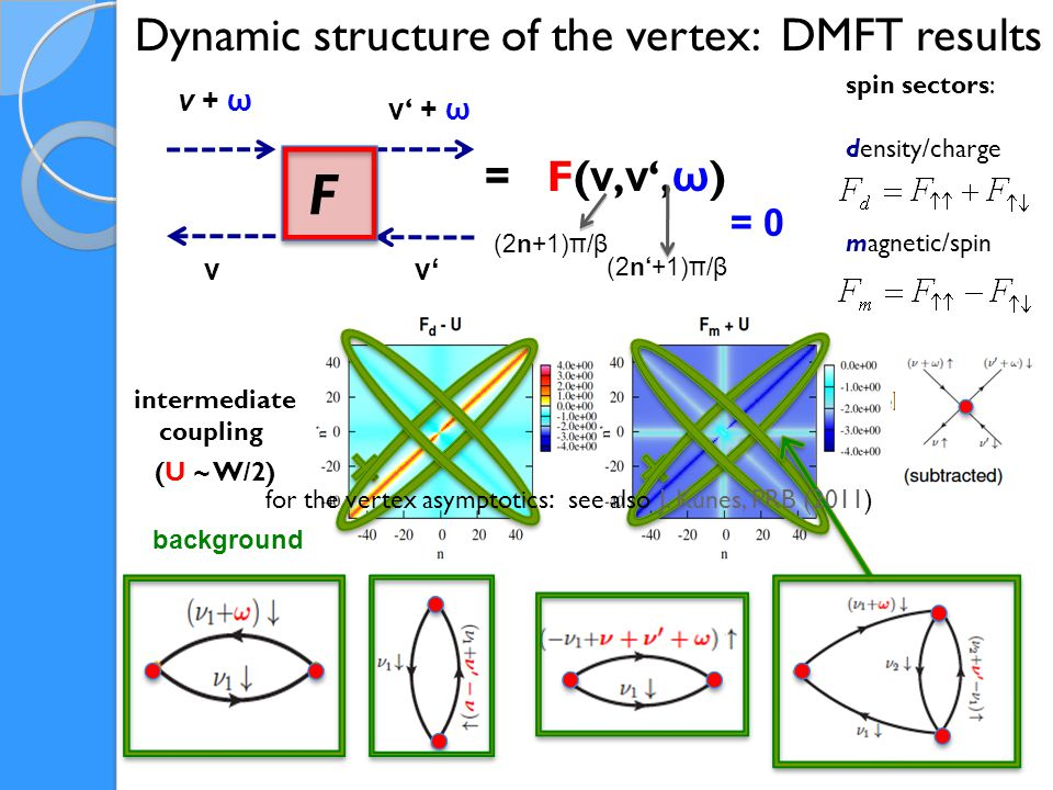 full vertex F Frequency dependence: an overview irreducible vertex Γ fully irreducible vertex Λ background and main diagonal (ν=ν') ≈ U 2 χ m (0)  ∞ at the MIT No-high frequency problem ( Λ  U) BUT low-energy divergencies