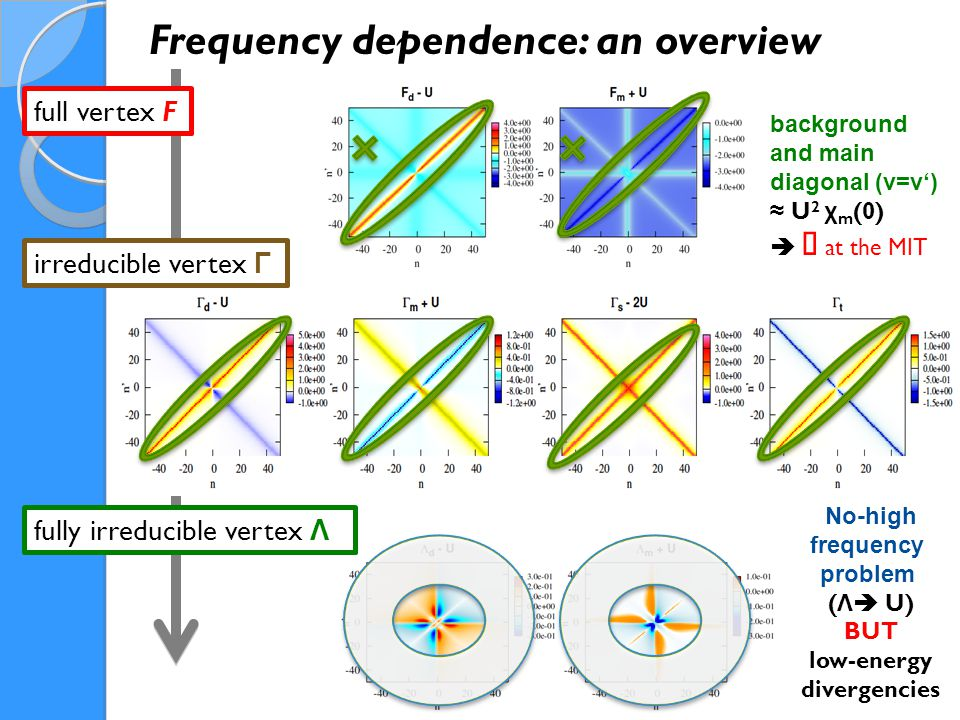 full vertex F Frequency dependence: an overview irreducible vertex Γ fully irreducible vertex Λ background and main diagonal (ν=ν') ≈ U 2 χ m (0)  ∞ at the MIT No-high frequency problem ( Λ  U) BUT low-energy divergencies MIT [  talk by Thomas Schäfer ] Γ d & Λ   ∞ singularity line ⌘ T.