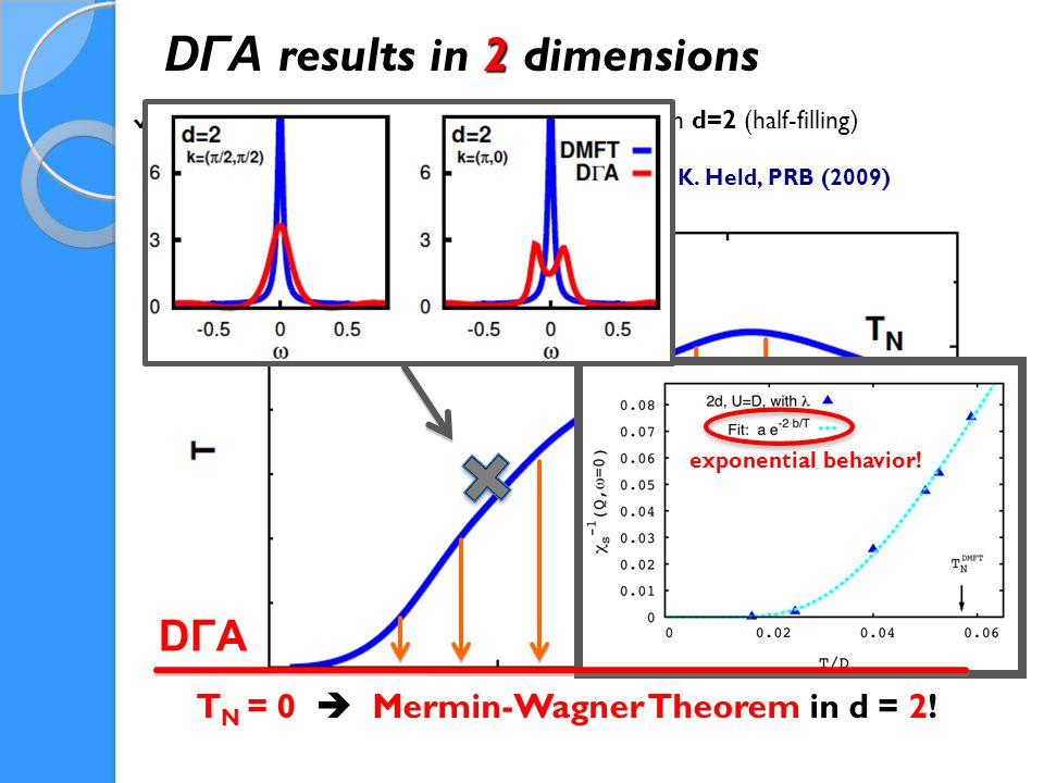 Summary: Going beyond DMFT (non-perturbative but only LOCAL) D Γ A results 1.