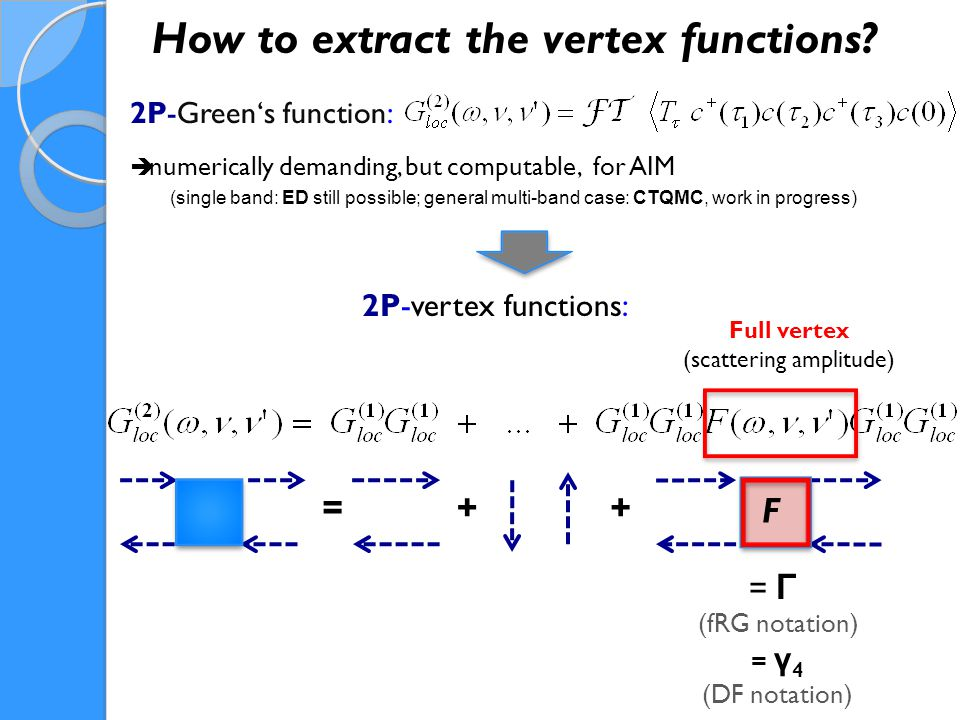 Decomposition of the full vertex F 1) parquet equation: 2) Bethe-Salpeter equation (BS eq.) : Γ ph e.g., in the ph transverse ( ph ) channel: F = Γ ph + Φ ph
