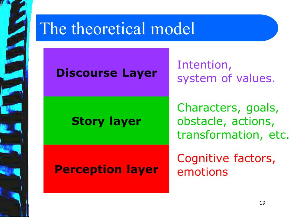 20 The Architecture World of the story User Model User Theatre Narrative Logic Virtual Narrator User Model World of the story Discourse / Story / Perception
