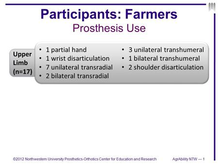 Participants: Farmers Prosthesis Use ©2012 Northwestern University Prosthetics-Orthotics Center for Education and Research Upper Limb (n=17) 1 partial.