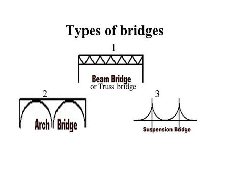 Types of bridges 1 or Truss bridge 2 3.