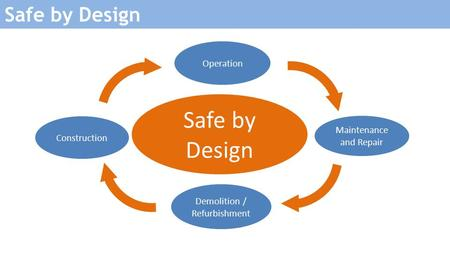 Safe by Design Operation Construction Demolition / Refurbishment Maintenance and Repair.