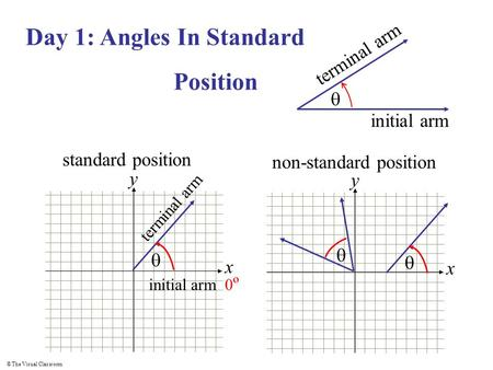 © The Visual Classroom x y Day 1: Angles In Standard Position  terminal arm initial arm standard position  initial arm 0 º terminal arm x y non-standard.