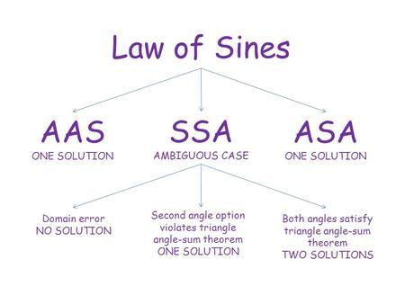Law of Sines AAS ONE SOLUTION SSA AMBIGUOUS CASE ASA ONE SOLUTION Domain error NO SOLUTION Second angle option violates triangle angle-sum theorem ONE.