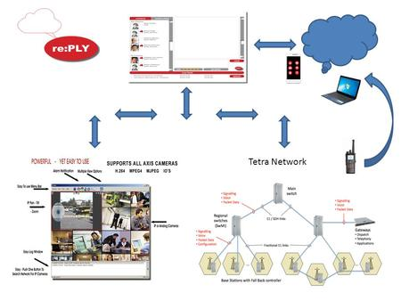Tetra Network. Field Request from Tetra Network or Public mobile APP Interception by central management program Creation of task or case number Re:PLY.