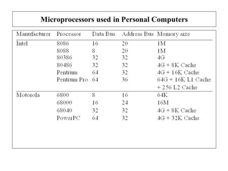 Microprocessors used in Personal Computers. The Memory Map of a Personal Computers Transient Program Area (TPA): Holds the operating system (interrupt.