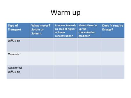 Warm up Type of Transport What moves? Solute or Solvent It moves towards an area of higher or lower concentration? Moves Down or up the concentration gradient?
