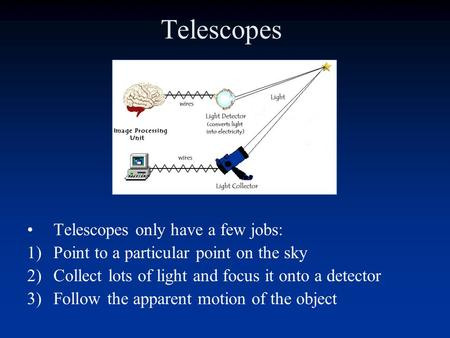 Telescopes Telescopes only have a few jobs: 1)Point to a particular point on the sky 2)Collect lots of light and focus it onto a detector 3)Follow the.
