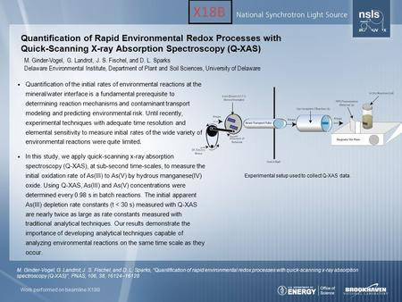 Quantification of Rapid Environmental Redox Processes with Quick-Scanning X-ray Absorption Spectroscopy (Q-XAS) M. Ginder-Vogel, G. Landrot, J. S. Fischel,