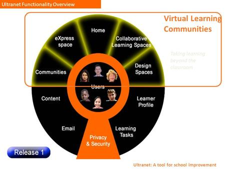Ultranet Functionality Overview Ultranet: A tool for school improvement Virtual Learning Communities Taking learning beyond the classroom.