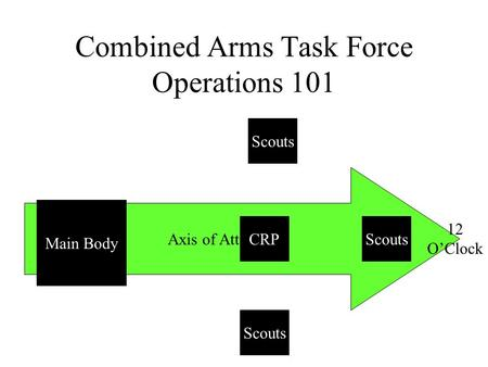 Axis of Attack Combined Arms Task Force Operations 101 Scouts Main Body CRP Scouts 12 O'Clock.