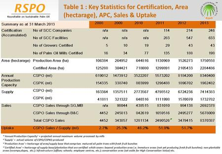 RSPO Roundtable on Sustainable Palm Oil Table 1 : Key Statistics for Certification, Area (hectarage), APC, Sales & Uptake *'Annual Production Capacity'