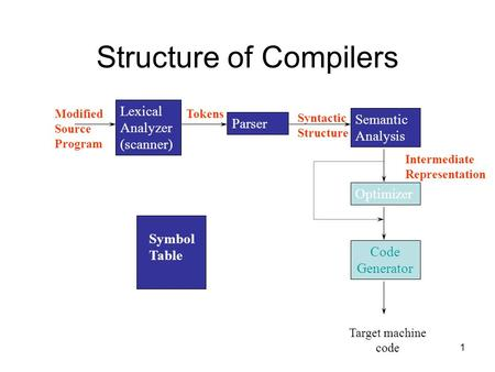 1 Structure of Compilers Lexical Analyzer (scanner) Modified Source Program Parser Tokens Semantic Analysis Syntactic Structure Optimizer Code Generator.