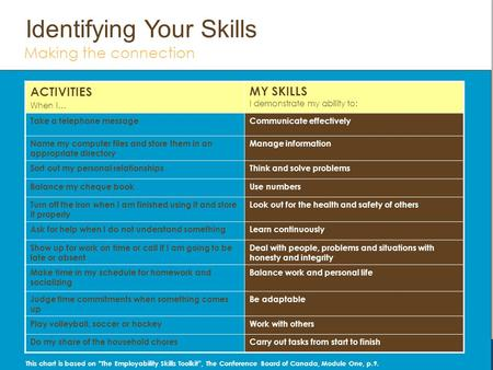 Fundamental Skills The skills needed as a base for further development You will be better prepared to progress in the world of work when you can: Manage.