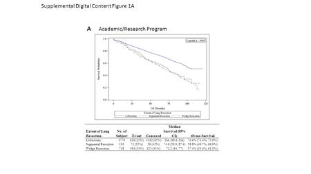 Supplemental Digital Content Figure 1A A Academic/Research Program Extent of Lung Resection No. of SubjectEventCensored Median Survival (95% CI)60 mo Survival.