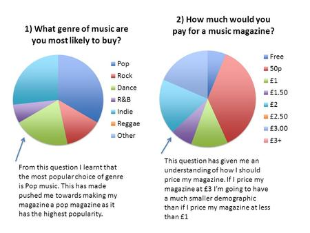From this question I learnt that the most popular choice of genre is Pop music. This has made pushed me towards making my magazine a pop magazine as it.