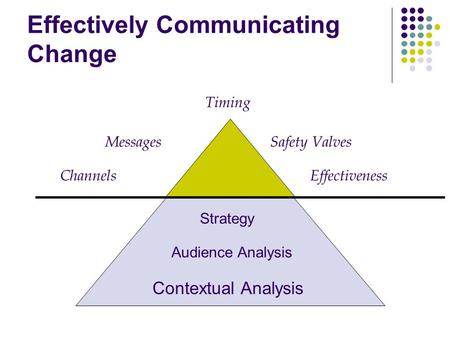 Effectively Communicating Change Contextual Analysis Audience Analysis Strategy Tactics Channels Messages Timing Safety Valves Effectiveness.