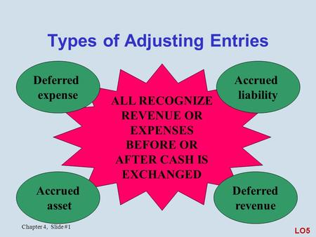 Chapter 4, Slide #1 Types of Adjusting Entries ALL RECOGNIZE REVENUE OR EXPENSES BEFORE OR AFTER CASH IS EXCHANGED Deferred expense Accrued liability Accrued.