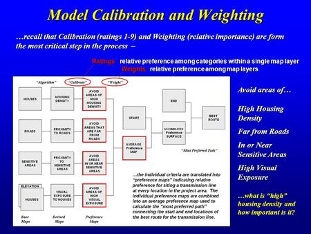 "Model Calibration and Weighting Avoid areas of… High Housing Density Far from Roads In or Near Sensitive Areas High Visual Exposure …what is ""high"" housing."