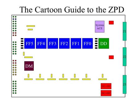 J1 J3 J2 FF0FF1FF2FF3FF4FF5 DM DD System ACE DC  DC The Cartoon Guide to the ZPD.