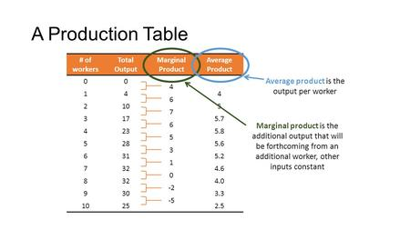 A Production Table # of workers Total Output Marginal Product Average Product 00 4 6 7 6 5 3 1 0 -2 -5 --- 144 2105 3175.7 4235.8 5285.6 6315.2 7324.6.