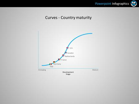 Curves - Country maturity EmergingMature Development Stage Netherlands Sweden U.K. France Italy Germany Powerpoint Infographics.