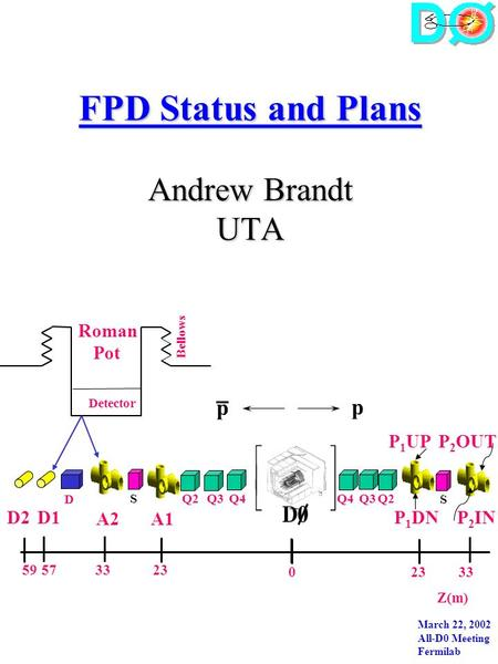 FPD Status and Plans Andrew Brandt UTA Q4 D S Q3S A1A2 P 1 UP p p Z(m) D1 Detector Bellows Roman Pot 233359 33230 57 P 2 OUT Q2 P 1 DN P 2 IN D2 Q4Q3Q2.