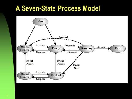 1 A Seven-State Process Model. 2 CPU Switch From Process to Process Silberschatz, Galvin, and Gagne  1999.