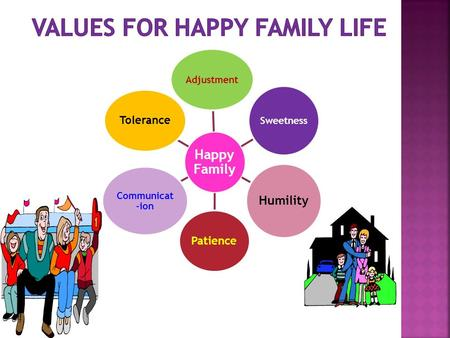 Happy Family Adjustment Sweetness Humility Patience Communicat- ion Tolerance.