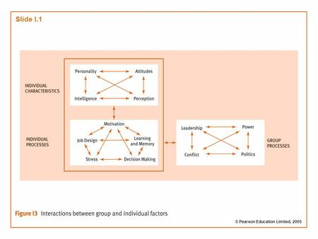 Slide 4.1 Brooks: Organisational Behaviour, 3 rd edition © Pearson Education Limited 2006 Slide I.1 © Pearson Education Limited, 2005.