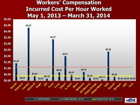 Workers' Compensation Incurred Cost Per Hour Worked May 1, 2013 – March 31, 2014.