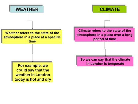 WEATHER CLIMATE Weather refers to the state of the atmosphere in a place at a specific time For example, we could say that the weather in London today.