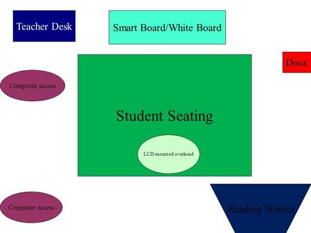 Teacher Desk Smart Board/White Board Door Student Seating LCD mounted overhead Reading Station Computer access.