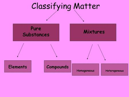 Classifying Matter Pure Substances Mixtures ElementsCompounds Homogeneous Heterogeneous.