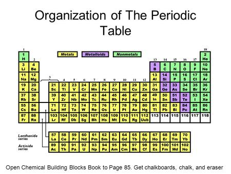 Organization of The Periodic Table Open Chemical Building Blocks Book to Page 85. Get chalkboards, chalk, and eraser.