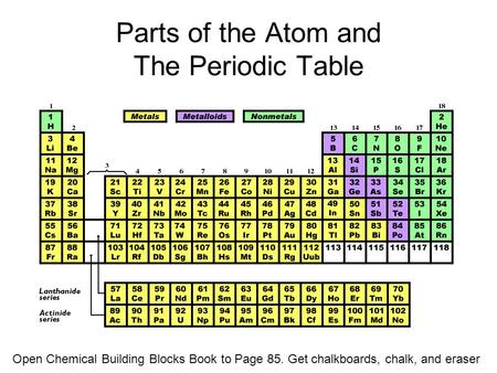 Parts of the Atom and The Periodic Table Open Chemical Building Blocks Book to Page 85. Get chalkboards, chalk, and eraser.