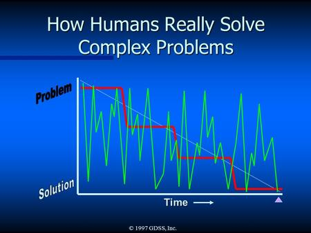 © 1997 GDSS, Inc. How Humans Really Solve Complex Problems Time.