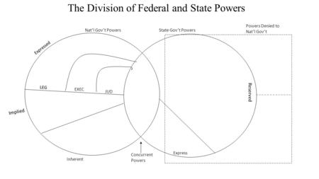 The Division of Federal and State Powers Nat'l Gov't PowersState Gov't Powers Powers Denied to Nat'l Gov't Concurrent Powers Expressed Inherent Implied.