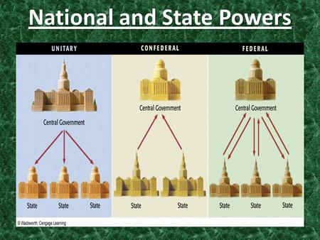 National and State Powers. The Division of Powers Federalism: system in which the national government shares power with state/local governments. Federalism: