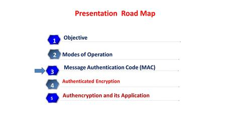 Presentation Road Map 1 Authenticated Encryption 2 Message Authentication Code (MAC) 3 Authencryption and its Application 4 4 5 Objective Modes of Operation.